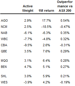 Table 1 Our 10 biggest contributors to performance (Source: Fairmont Equities)