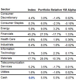 Table 2 Outperformance by sector -- staying away from financials has helped (Source: Fairmont Equities)