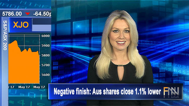Negative finish: Aus shares close 1.1% lower