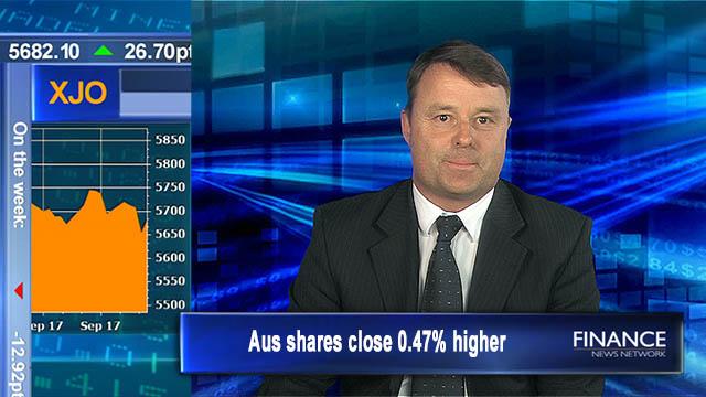Positive finish: Aus shares close 0.5% higher