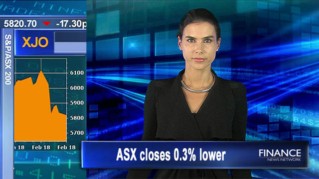 Weak Start: Australian shares close 0.3 per cent lower
