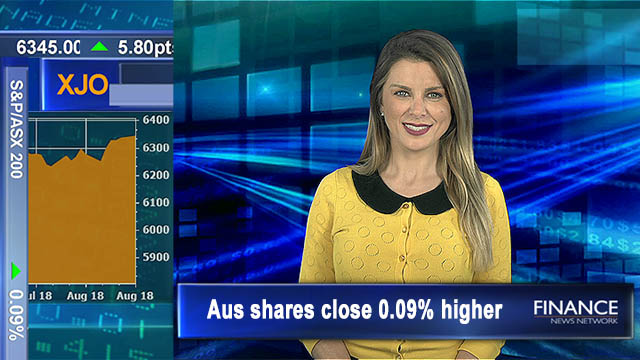 Eclipx up 16% Ansell down 7%: Aus shares close 0.09% higher