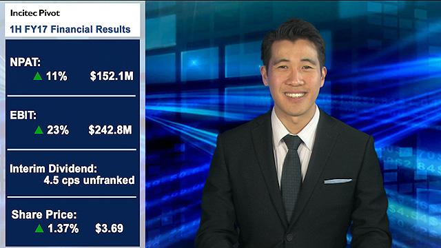 Incitec Pivot's half-year earnings jump 23%