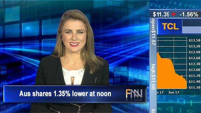 Falling Friday: Aus shares 1.35% lower at noon