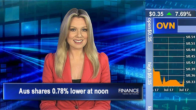 In the red: Aus shares 0.78% lower at noon
