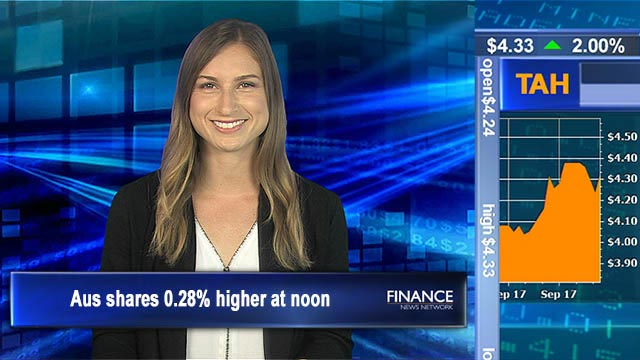 Strong start: Aus shares 0.3% higher at noon