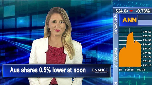 Reporting season and commodities toll: Aus shares 0.5% lower at noon