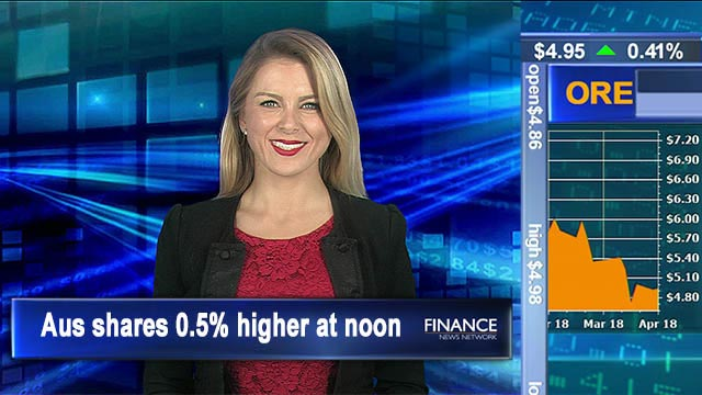 ASX extends rally: Aus shares 0.5% higher at noon