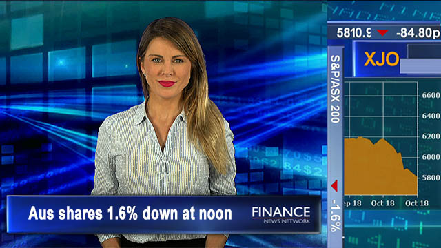 Sell-off continues: Aus shares 1.6% lower at noon