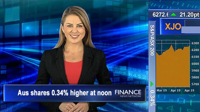 Healthcare sector bounces back, Cochlear gains 6%: Aus shares 0.3% higher at noon, on track for 3rd day of gains